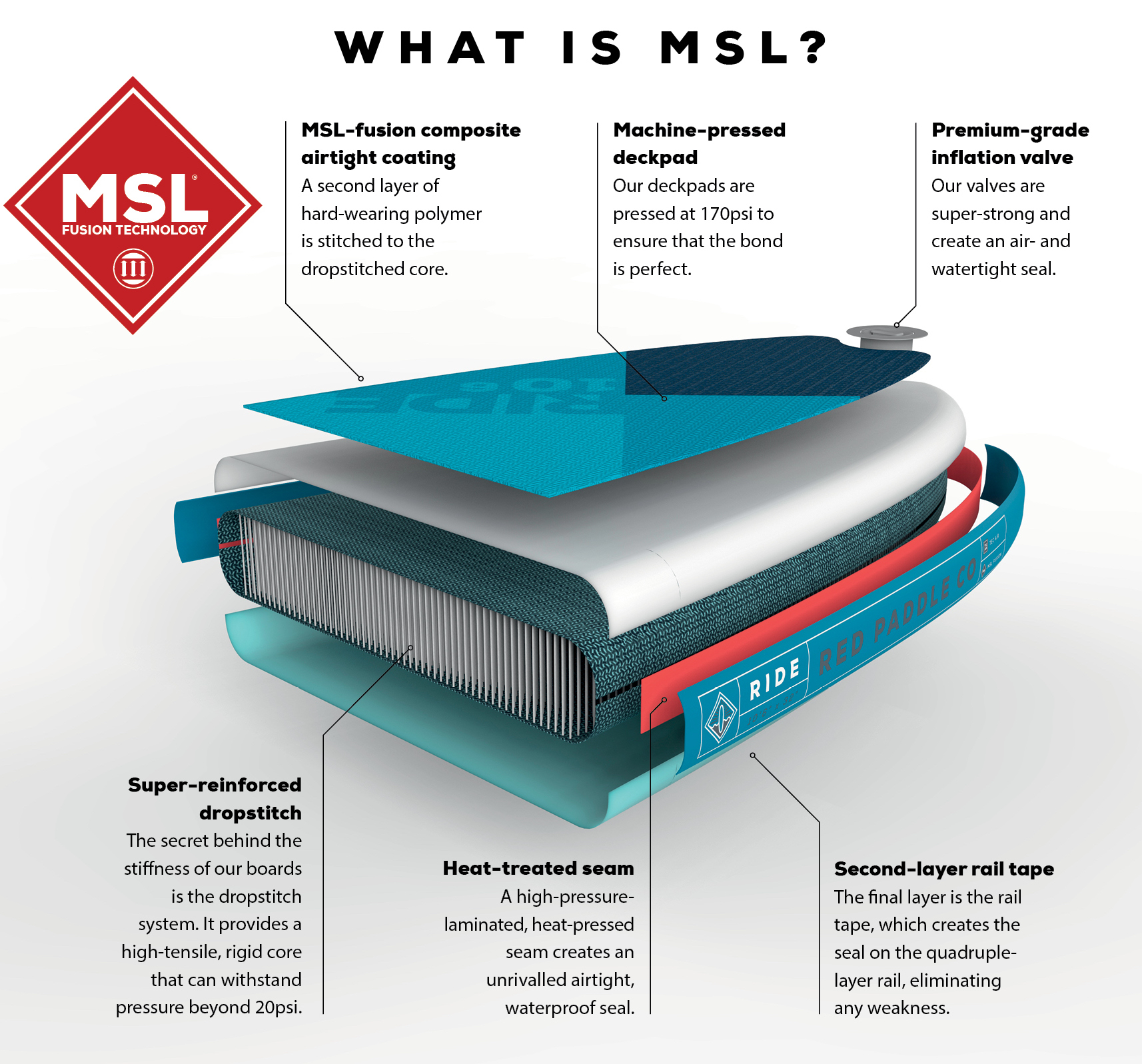 Exploded view of the MSL material highlighting features