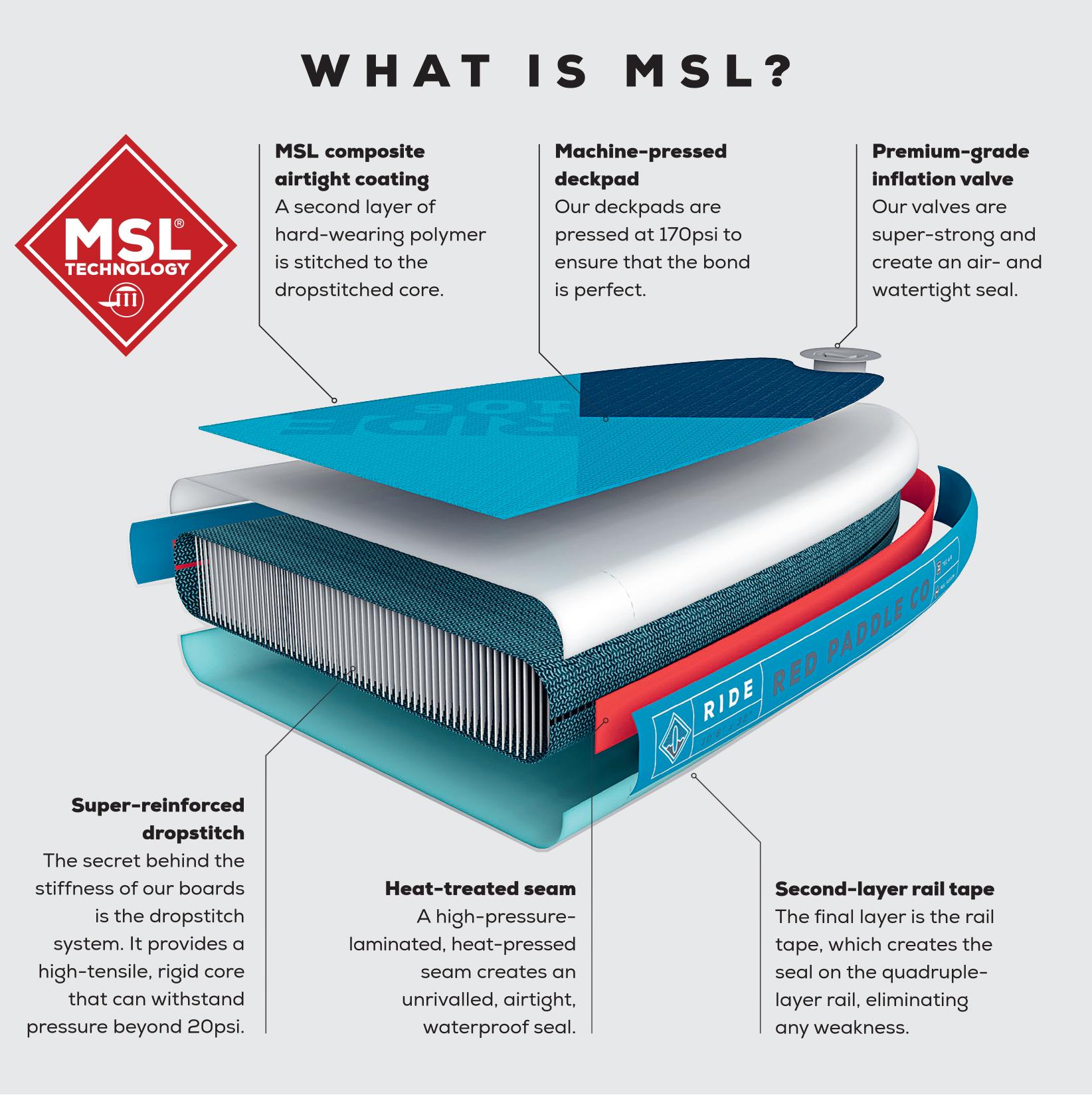 msl technology